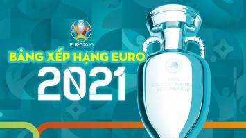 Bảng xếp hạng bóng đá VCK EURO 2021 mới nhất hôm nay: Xác định xong 16 anh tài giành vé đi tiếp